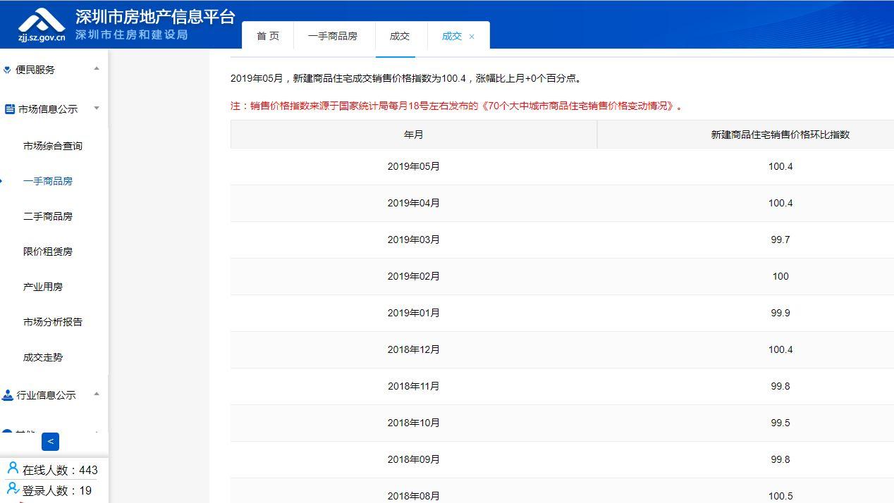 深圳官方不再公布楼市均价,回应称价格不能反映市场真实情况