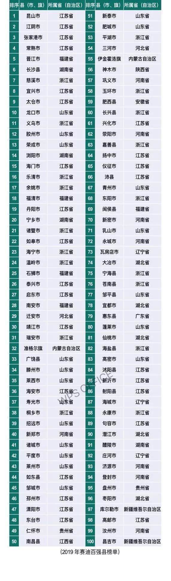 2019年赛迪百强县名单