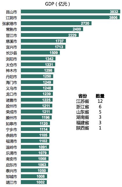 """2018年30个进入""""县域千亿方阵""""的县(县级市)"""