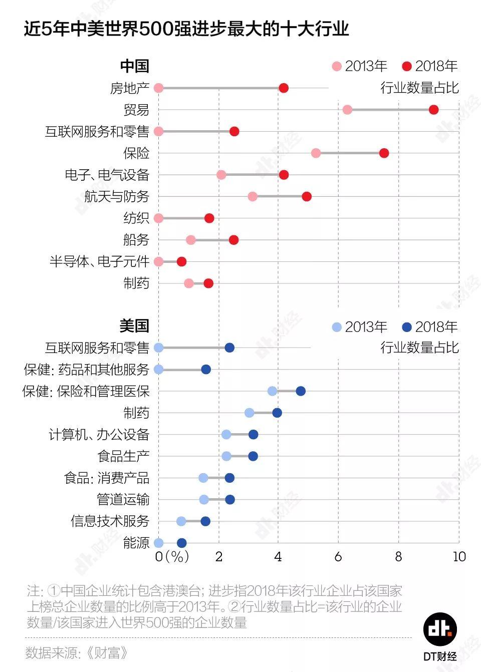 中国世界500强数量首超美国,但别愿意得太早