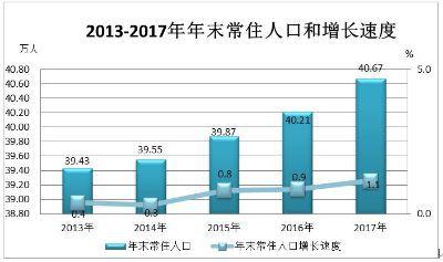 青白江2017年经济总量_青白江花样年江山城