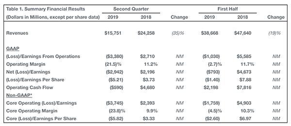 波音二季度财报发布:营收同比下降35%,净亏损29亿美元