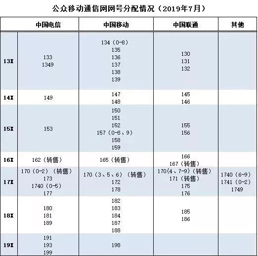 工信部向中国电信核配193(0-9)号段,共1亿号码资源 新湖南www.hunanabc.com