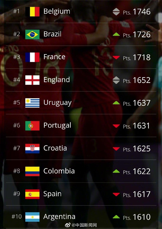 国际足联公布最新一期世界排名:国足提升2名,排第71位