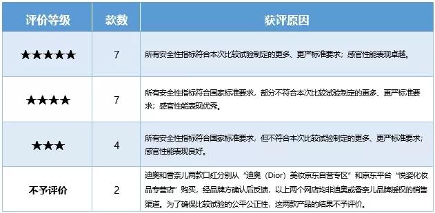 深圳消委会评测20款口红:有重金属,吃三千年才会轻度中毒