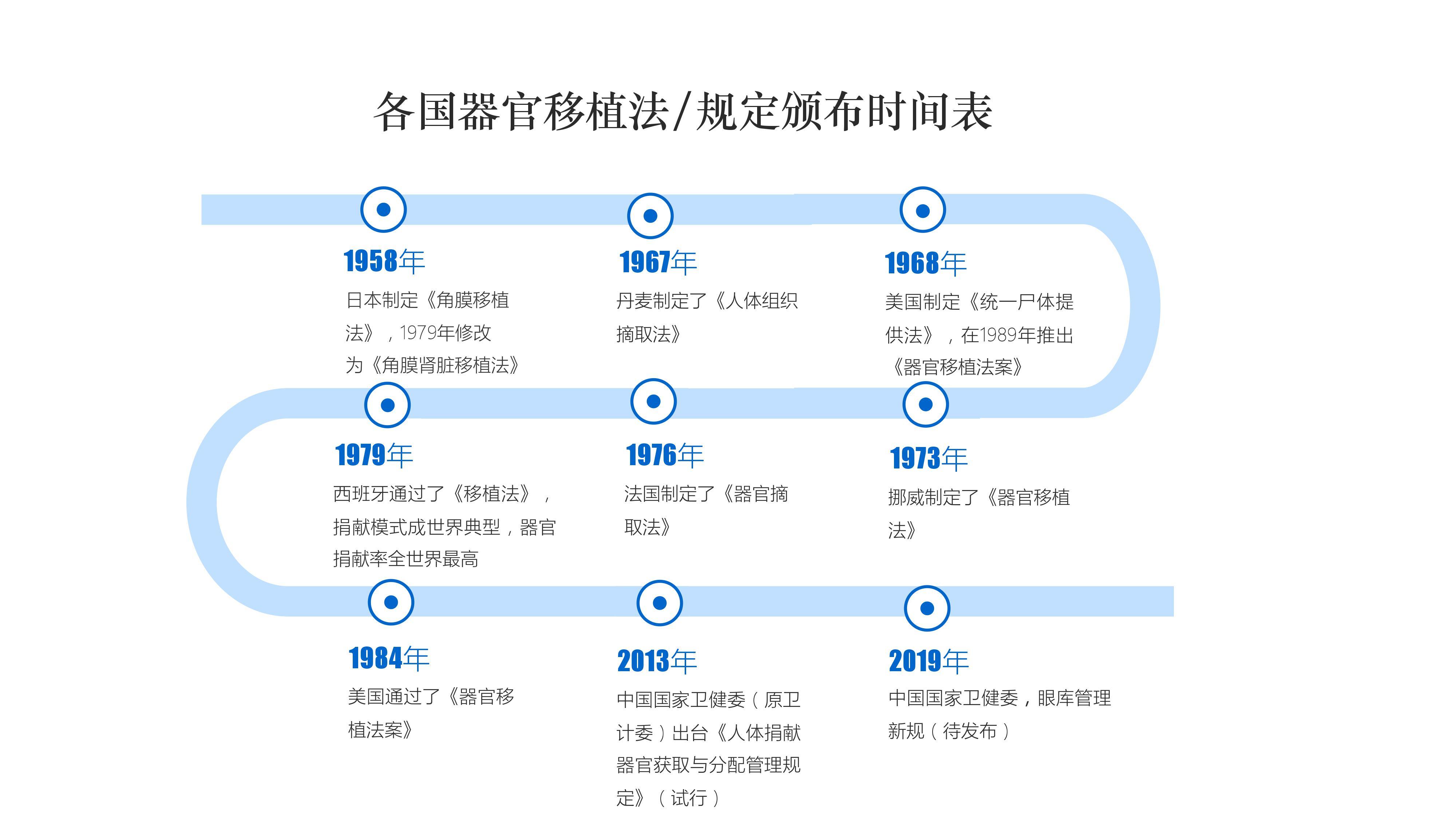 各国器官移植立法时间表 (数据来源:根据公开资料整理)