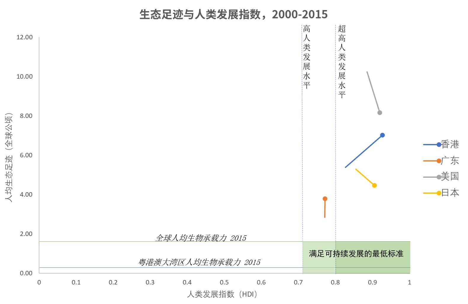 人类发展指数 衡量经济总量_人类发展指数