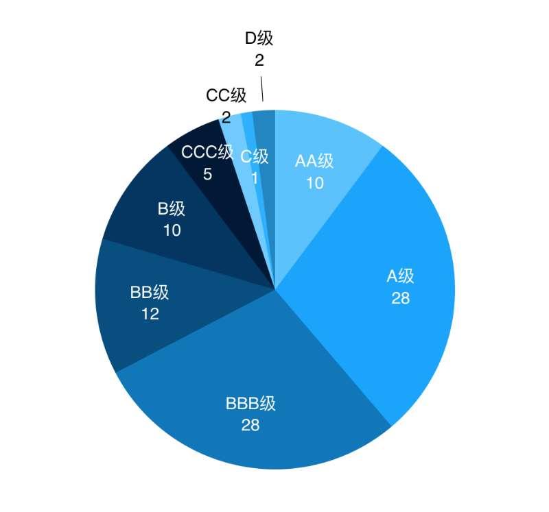 <b>证监会公布今年券商分类结果:38家超过A级,28家被降级</b>