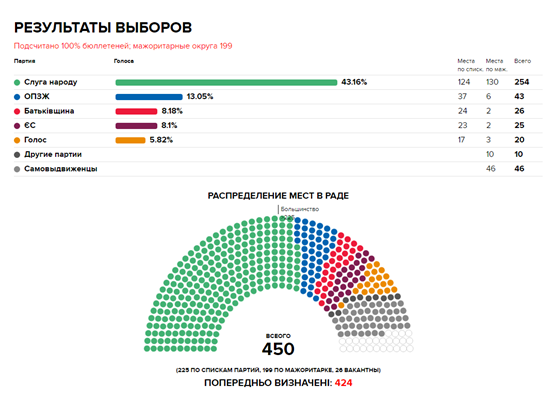 """乌克兰议会政党合纵连横,两大""""娱乐界""""新党是否联手引关注"""