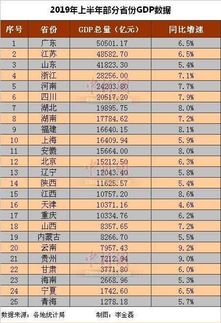 <b>25省份公布经济半年报,14省份GDP增速跑赢全国</b>