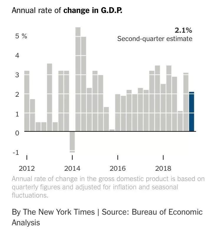 2018美国经济总量预测_美国gdp2020年总量