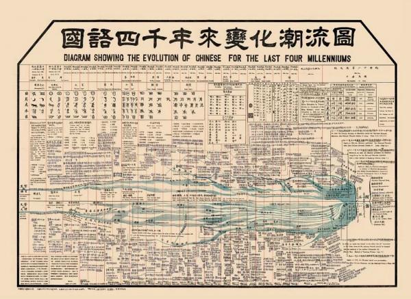 黎锦熙为何绘制《国语四千年来变化潮流图》?
