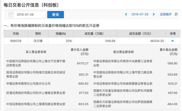 科创板公布首份龙虎榜:机构席位在6股买卖前五仅现身一次