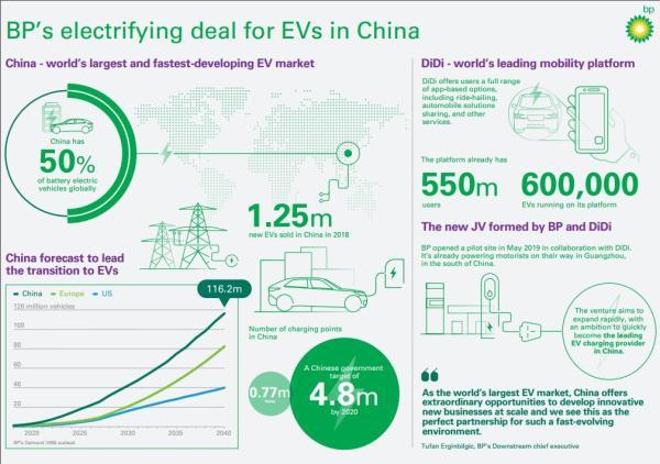 石油巨头BP深入中国电动车市场,与滴滴合作建充电站网络