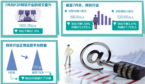 """成交量同比下降62%,P2P网贷行业继续""""缩水"""""""