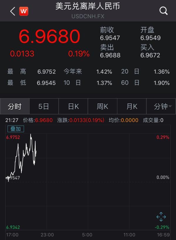 人民币即期汇率开盘跌破6.95,离岸人民币跌破6.97_亚博