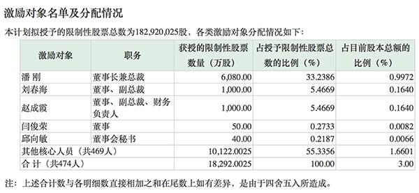 伊利推1.83亿股限制性股票激励计划,占公司总股本的3%