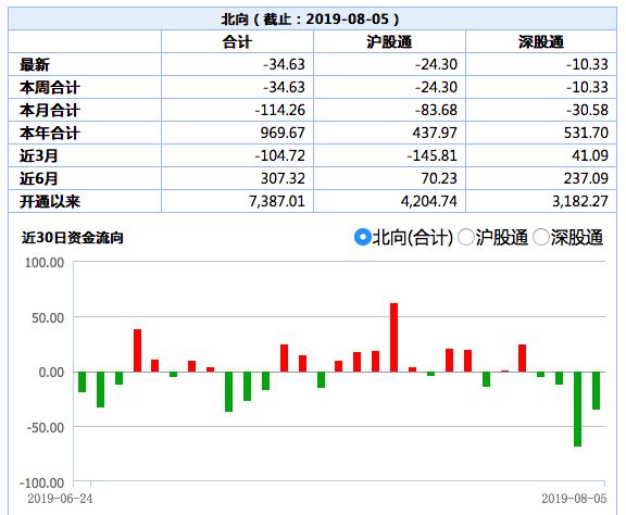 北向资金连续四日净流出:中国平安、美的集团净卖出额居前