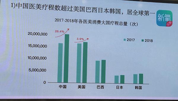 报告:预计今年中国医美消费量将登顶全球,90后成绝对主力
