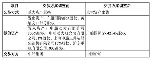中船防务调整重组方案:广船国际逾27%股权拟卖给中国船舶