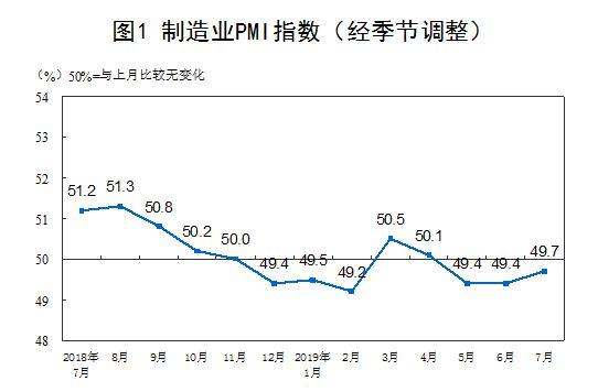 解读7月PMI:生产扩张加快市场需求改善,减税降费轻负担