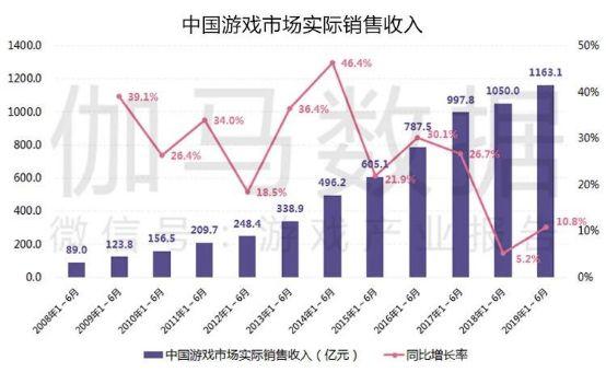 游戏产业半年报告:市场收入1163亿增10.8%强势回暖
