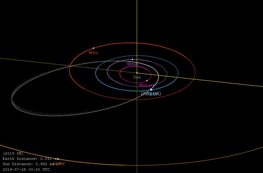 直径或为130米的小行星与地球擦肩而过,天文学家直呼后怕