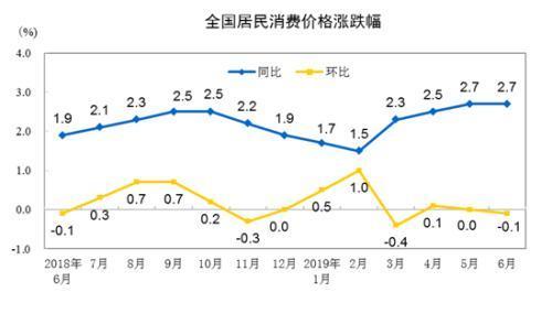 """7月份CPI今日公布:涨幅或连续5个月处""""2时代"""""""