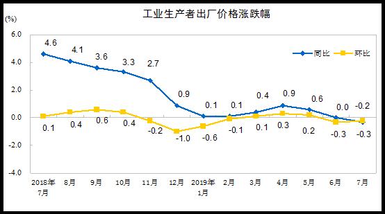 中国7月PPI同比下降0.3%,环比下降0.2%_亚博