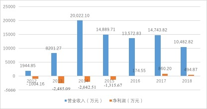 片仔癀与华润医药分手:1.66亿买回华润所持合资公司股权