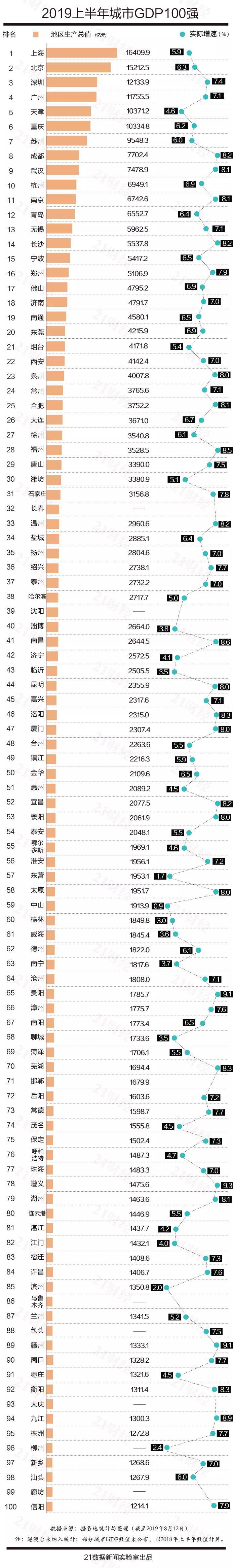 最新中国城市GDP百强榜:你的家乡排第几?