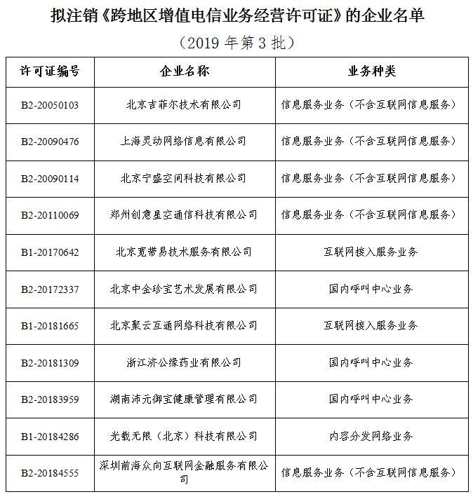 工信部:拟注销11家企业跨地区增值电信业务经营许可