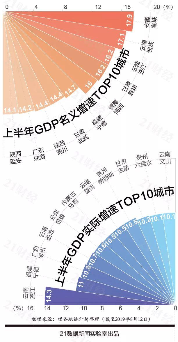 gdp江苏_25省上半年GDP出炉 安防贡献多少