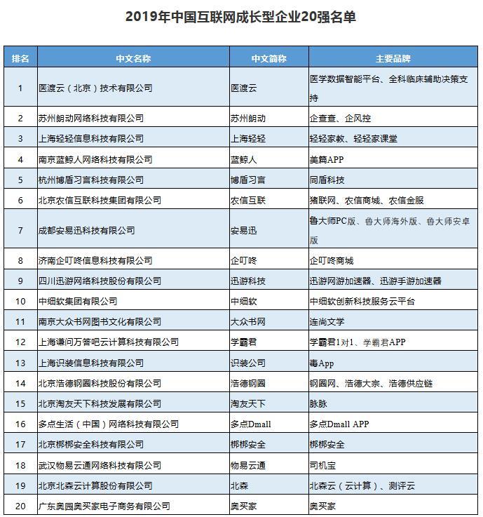 2019年中国互联网企业百强榜揭晓:阿里腾讯百度居前三