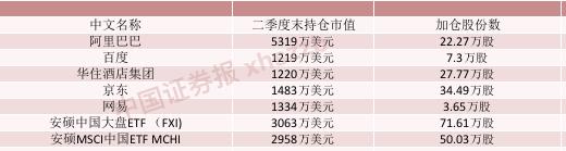 桥水二季度加仓的部分中国股票(ETF)。