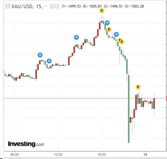 黄金价格跳水。图片来源:英为财情
