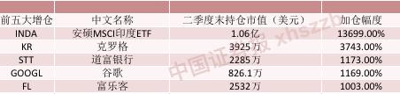 印度市场ETF持仓增13699%
