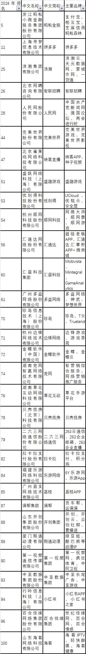 BAT蝉联互联网百强榜三甲:蚂蚁金服新上榜,搜狐跌出前十