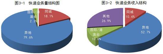 7月全国快递企业业务量52.5亿件,同比增长28.6%
