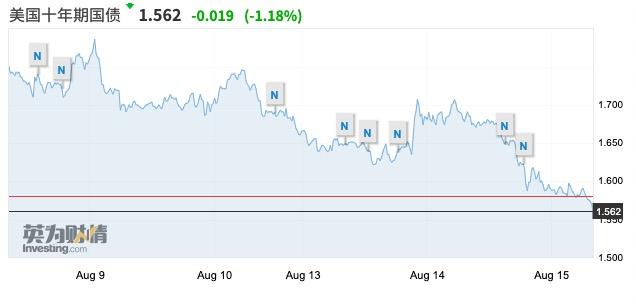 美国经济出现重磅衰退信号,美联储的保险式降息可能不够用了