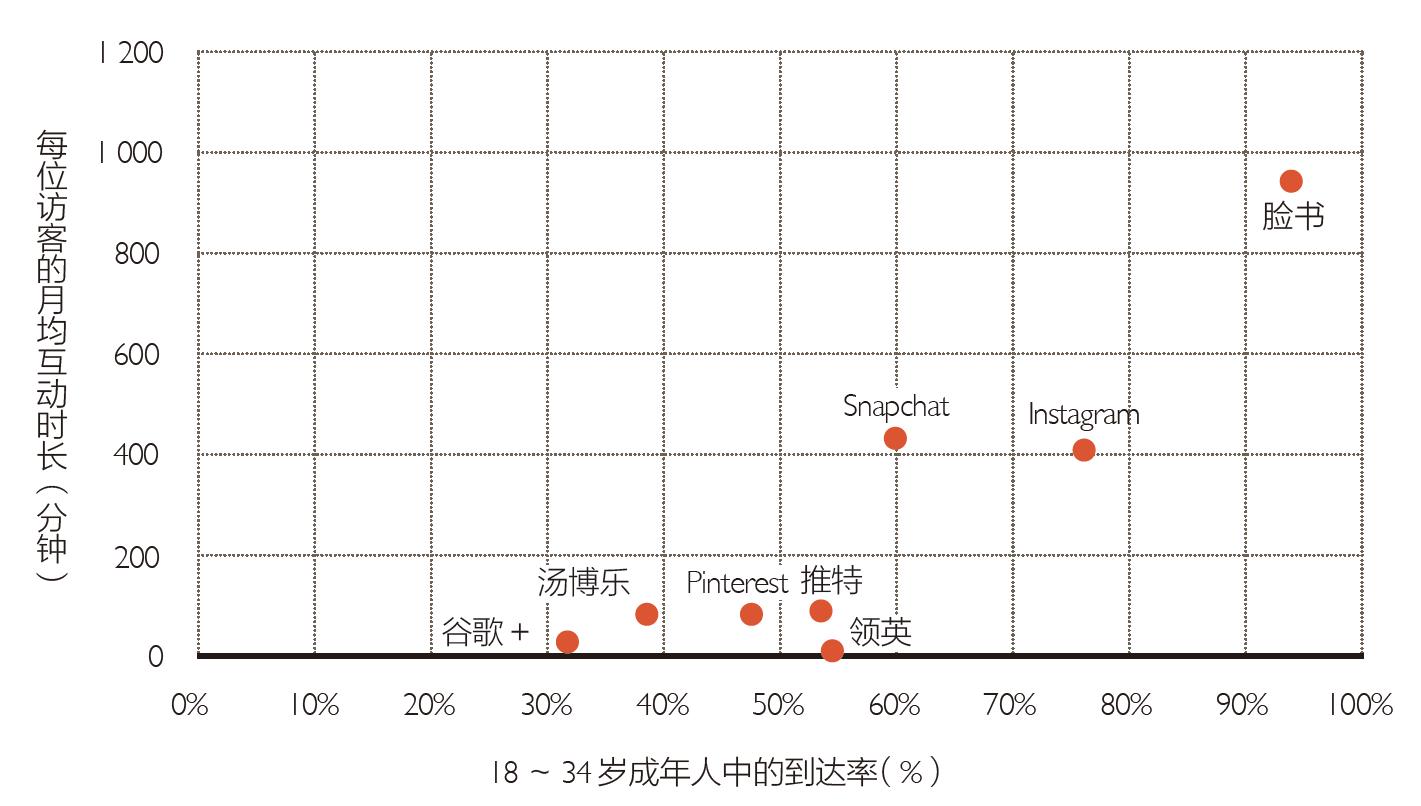 图:18 ~ 34 岁数的人群,在主要社交网络上的渗透率(图片来自:《奥格威谈广告:数字时代的广告奥秘》)