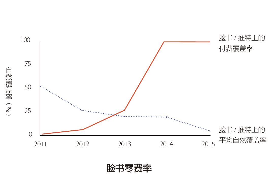 图:由于脸书的自然覆盖率有所下降,品牌变得越来越愿意花钱,以便接触到该平台的受众。(图片来自:《奥格威谈广告:数字时代的广告奥秘》)