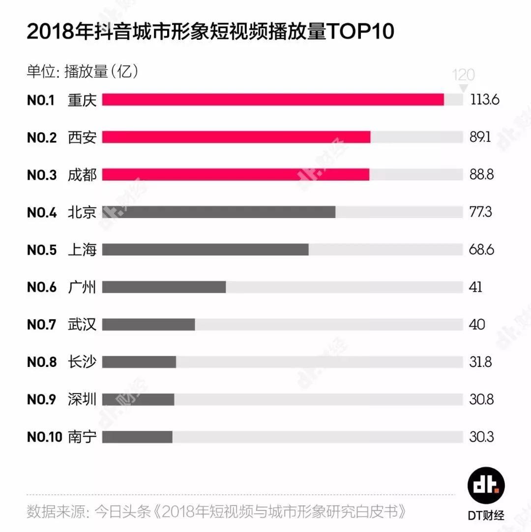 深圳,还有机会成为网红城市吗?