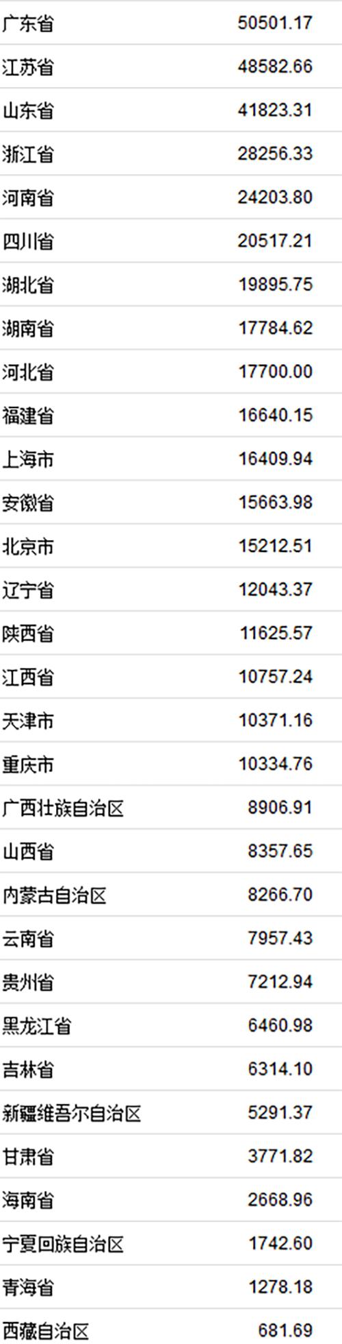31省份上半年GDP正式出炉,广东首超5万亿列第一