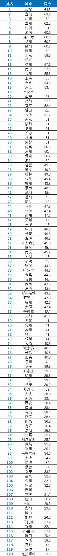 环保组织发布城市水质信息公开指数:多数城市及时但不全面