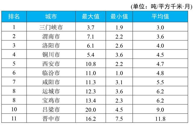 2019年香渭f�K��X8�n�_2019年7月汾渭平原11城市降尘监测结果