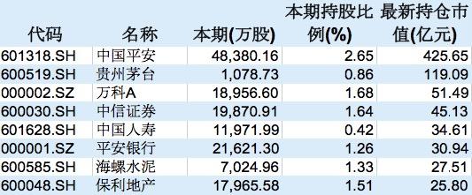 汇金公司新然而进19只A股十大流通股股�东名单,偏爱基础化工股】