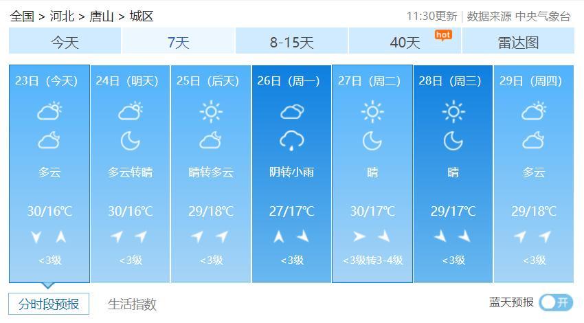 最低气温16℃!下周将迎来一场小雨!@唐山人,这份养生秘诀速速收好!