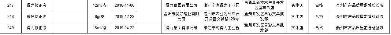 选文具光看颜值?江苏省市场监管局发布纸、笔