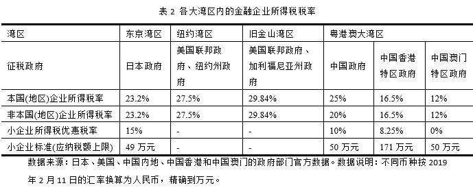 华南理工大学|粤港澳大湾区金融财税政策难题与解决之道